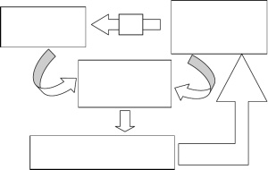 R. Sen Figure 1 Marxian Social Theory